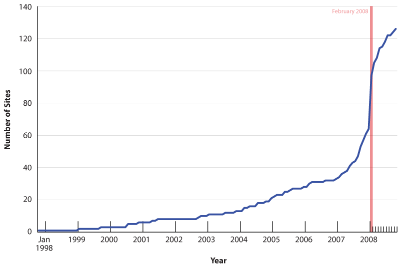 Number of SSS over  time